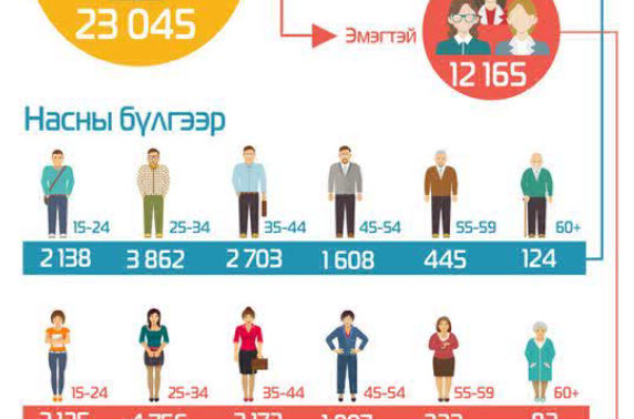 Бүртгэлтэй ажилгүй иргэд 23 мянга байна