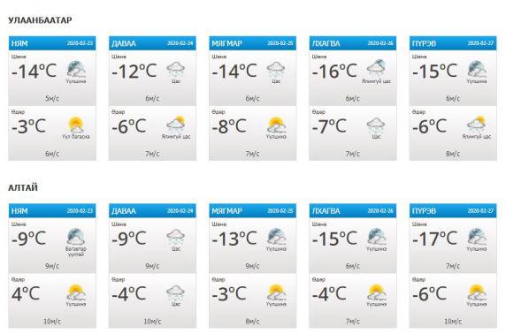Сар шинийн өдрүүдийн цаг агаарын урьдчилсан төлөв