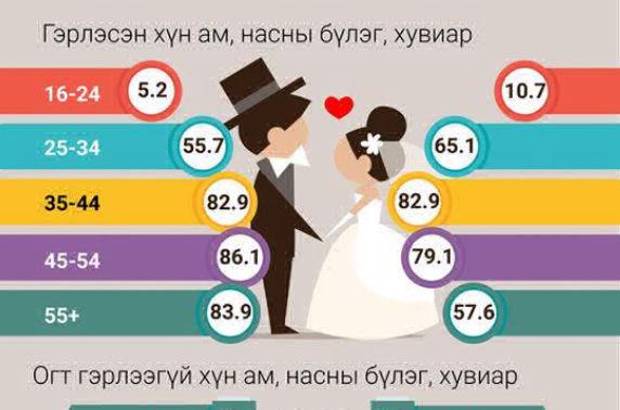 Валентинаар төрсөн 9236 хүн Хосбаяр гэдэг нэртэй