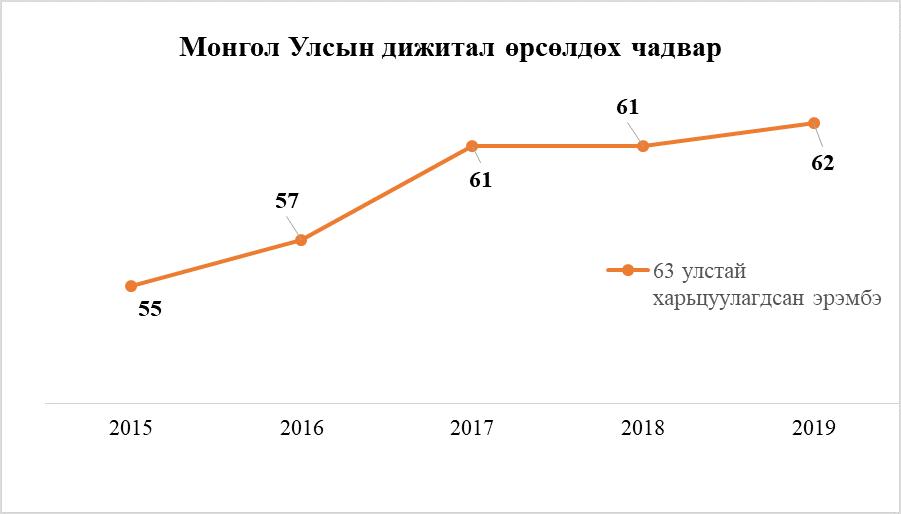 Монгол Улс дижитал өрсөлдөх чадвараар 63 орноос 62-т эрэмбэлэгджээ